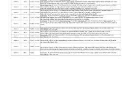 Nro 11 kilpailuun To create a database of all helmets companies selling in india  plans käyttäjältä kgauri321
