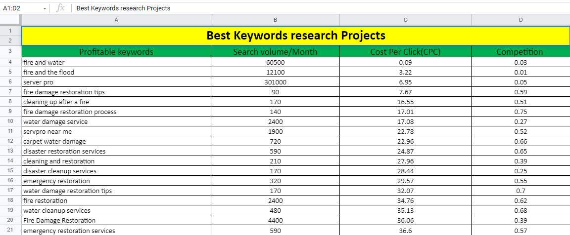 Proposition n°                                        7                                      du concours                                         Need a keywords research for small inventory management saas website