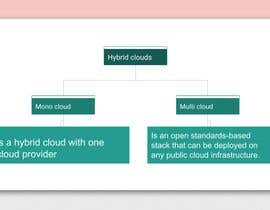 #21 for FlashCards for Introduction to Cloud Certification and IBM Cloud Essentials by Ayamohamedma