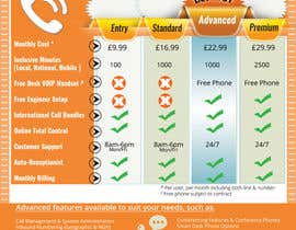 #19 cho Design an pricing table & infographic showing differences between 4 VoIP Phone pricing packages and available features. bởi kvd05