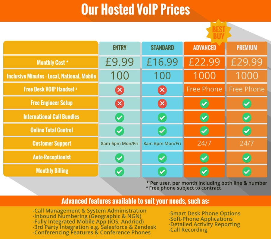 Konkurrenceindlæg #                                        26                                      for                                         Design an pricing table & infographic showing differences between 4 VoIP Phone pricing packages and available features.