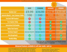 #26 for Design an pricing table & infographic showing differences between 4 VoIP Phone pricing packages and available features. by jmtanva