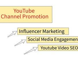 habibur014 tarafından Marketing - promote a new youtube gaming channel - make it know - share - viral within the gaming community - vision to make it viral için no 12