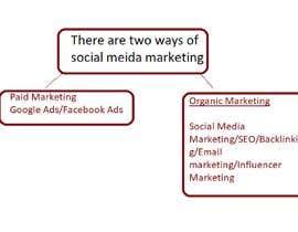 #12 для Digital marketing от habibur014