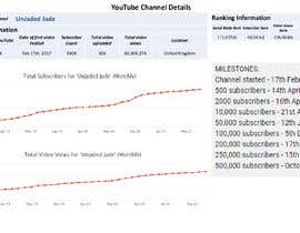 #17 for Gather information (legally) about the top study and productivity youtube channels af Raselkhairul