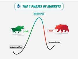 Nro 37 kilpailuun create an image for the 4 phases of markets käyttäjältä atiquzzamanpulok