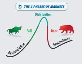 Nro 38 kilpailuun create an image for the 4 phases of markets käyttäjältä atiquzzamanpulok