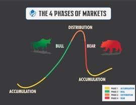 Nro 44 kilpailuun create an image for the 4 phases of markets käyttäjältä atiquzzamanpulok