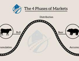 Nro 43 kilpailuun create an image for the 4 phases of markets käyttäjältä kamrulhkhk