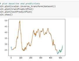 #31 cho Data Science Predictive Model bởi Medhat96
