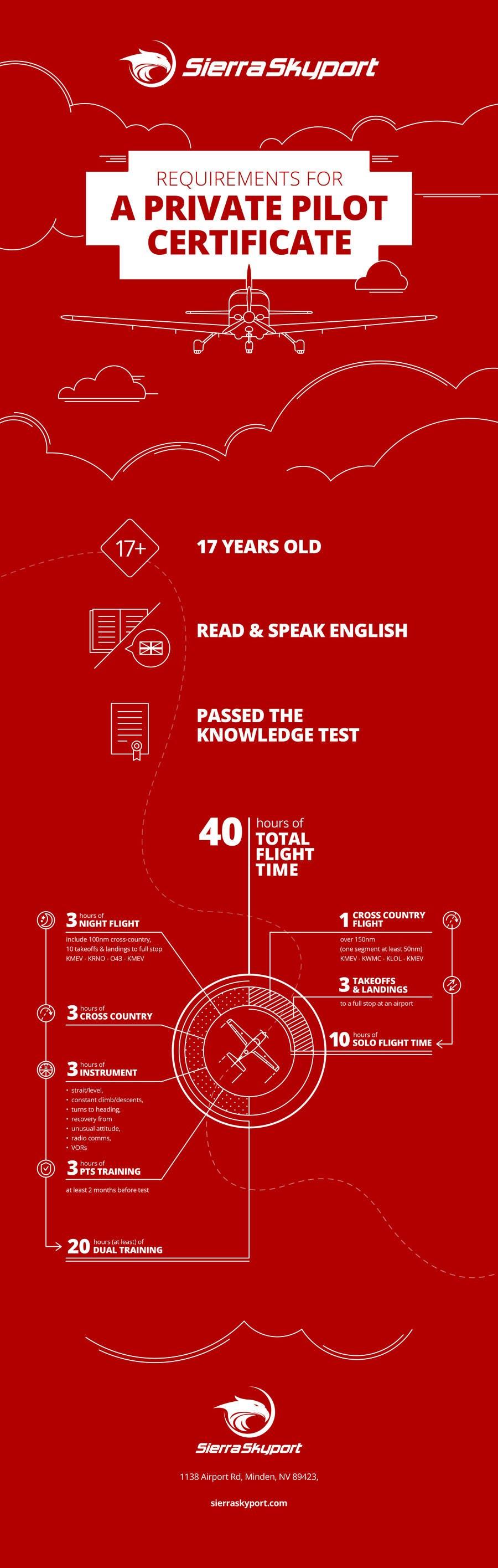 Kilpailutyö #17 kilpailussa Create an Infographic that Illustrates the Requirements for a Private Pilot Certificate