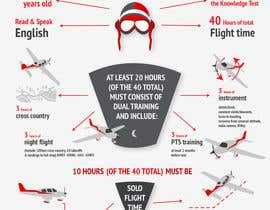 #16 untuk Create an Infographic that Illustrates the Requirements for a Private Pilot Certificate oleh cundurs