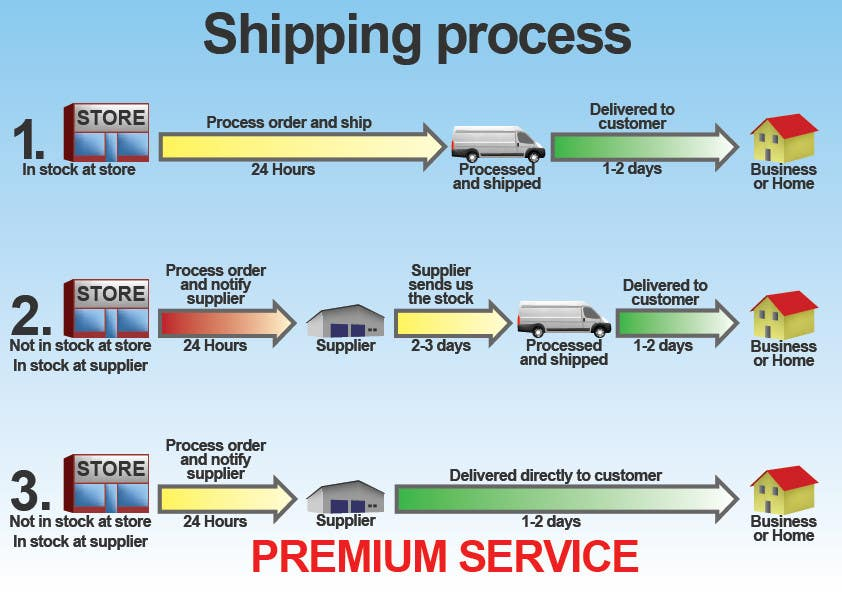 Contest Entry #13 for Need to illustrate our shipping process