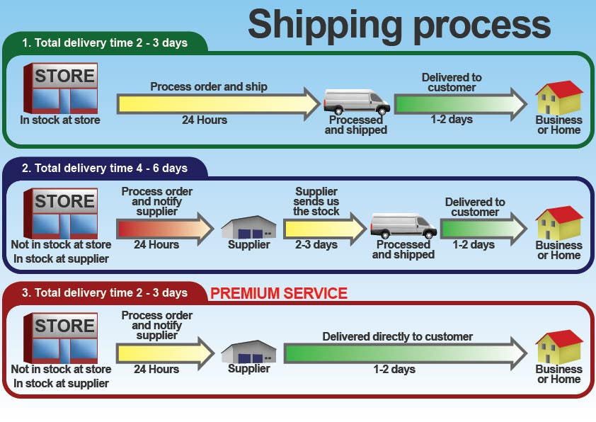 Contest Entry #15 for Need to illustrate our shipping process