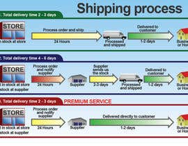 #15 para Need to illustrate our shipping process por Utnapistin