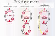 Graphic Design Contest Entry #12 for Need to illustrate our shipping process