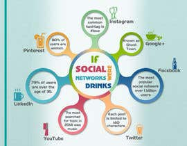 #12 for Killer infographic design needed - social networks as drinks by StdioRelations