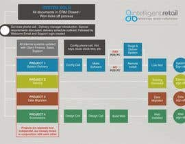 #20 untuk Graphically design an A4 process map oleh alfianrismawan