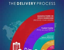 designciumas tarafından Design a Banner for our Delivery Process için no 10