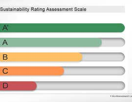 #31 untuk Design a standard measure for sustainability assessment oleh waseemarshad184