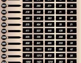 #11 untuk Turn 2 charts into 2 Graphics oleh gkhaus