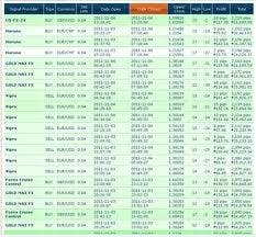 Penyertaan Peraduan #12 untuk List contacts for forex trader