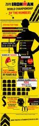 Miniatura da Inscrição nº 22 do Concurso para Infographic for Triathlon Training Schedule