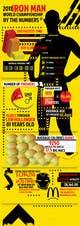 Icône de la proposition n°                                                11                                              du concours                                                 Infographic for Triathlon Training Schedule