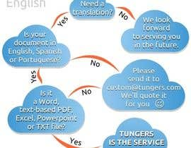 #10 for Infographic (Flowchart) for tungers.com af moro2707