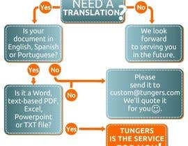 #21 for Infographic (Flowchart) for tungers.com by moro2707