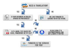 #22 for Infographic (Flowchart) for tungers.com by iobling