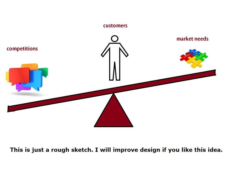 Proposition n°4 du concours Graphical representation for market needs vs competition vs customers