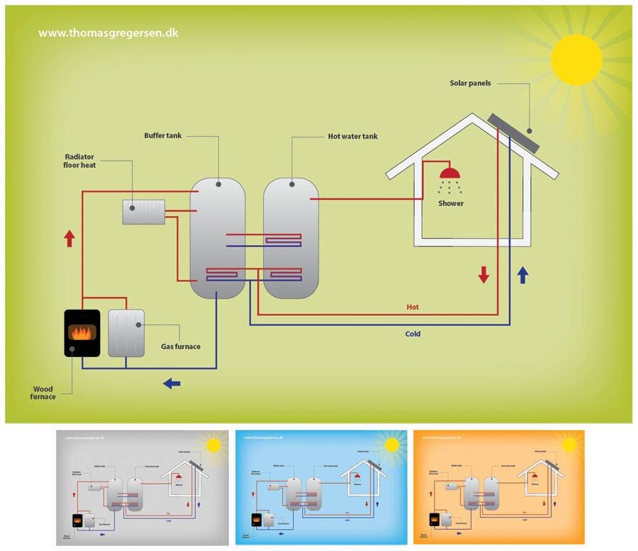Konkurrenceindlæg #                                        20                                      for                                         Illustration Design of solar heating for www.thomasgregersen.dk