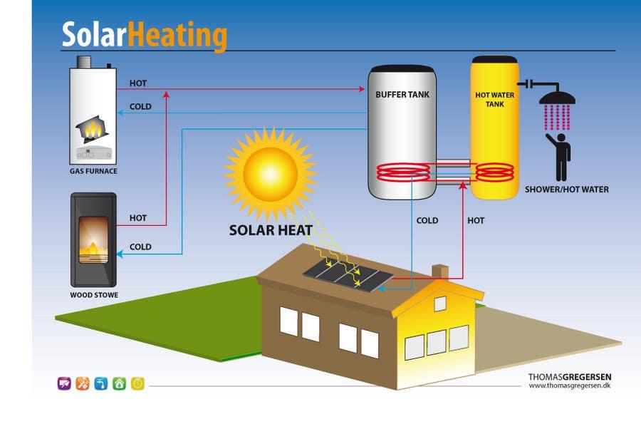 Konkurrenceindlæg #                                        5                                      for                                         Illustration Design of solar heating for www.thomasgregersen.dk