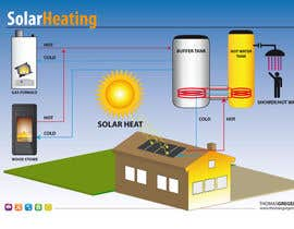 #5 cho Illustration Design of solar heating for www.thomasgregersen.dk bởi neriomones