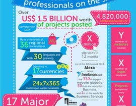#22 for I need an infographic created by Stevieyuki