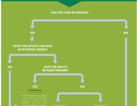 Nro 11 kilpailuun A graphical flow diagram required käyttäjältä ldelrio0