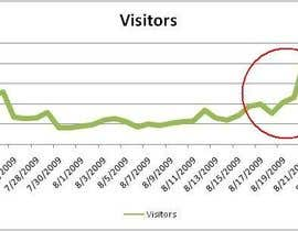 nº 6 pour Increase visitors in my page par venkatbudarapu