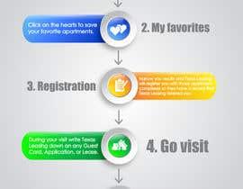 ciprilisticus tarafından Design a How It Works Diagram for TexasLeasing.com için no 28