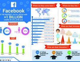 Nro 29 kilpailuun I need some Graphic Design Skills on some Infographics käyttäjältä W3WEBHELP