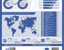 Nro 27 kilpailuun I need some Graphic Design Skills on some Infographics käyttäjältä clementalwin