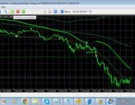 #4 para Bollinger Band and Parabolic SAR automated robot to trade live on the M5 por ohboyel