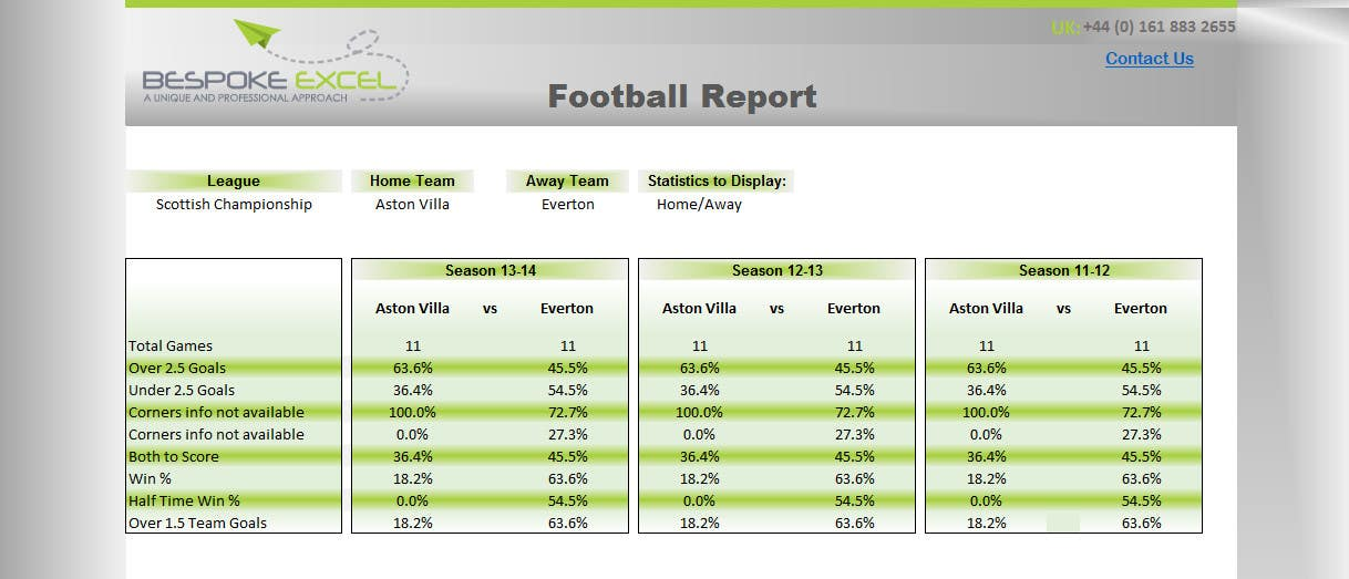 Kilpailutyö #21 kilpailussa Create a Better Looking Excel Report
