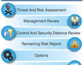 #17 cho I need some Graphic Design for a security risk assessment process bởi janhvi15