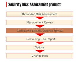 #15 for I need some Graphic Design for a security risk assessment process by dipakart