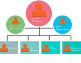 Nro 2 kilpailuun organigramm design käyttäjältä parteekrsnr