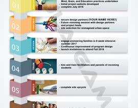 Nro 3 kilpailuun Education Project InfoGraphic käyttäjältä PaulaGamal95