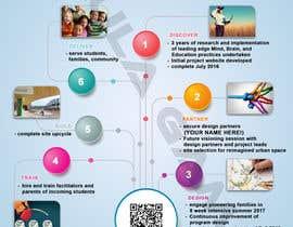 Nro 4 kilpailuun Education Project InfoGraphic käyttäjältä PaulaGamal95