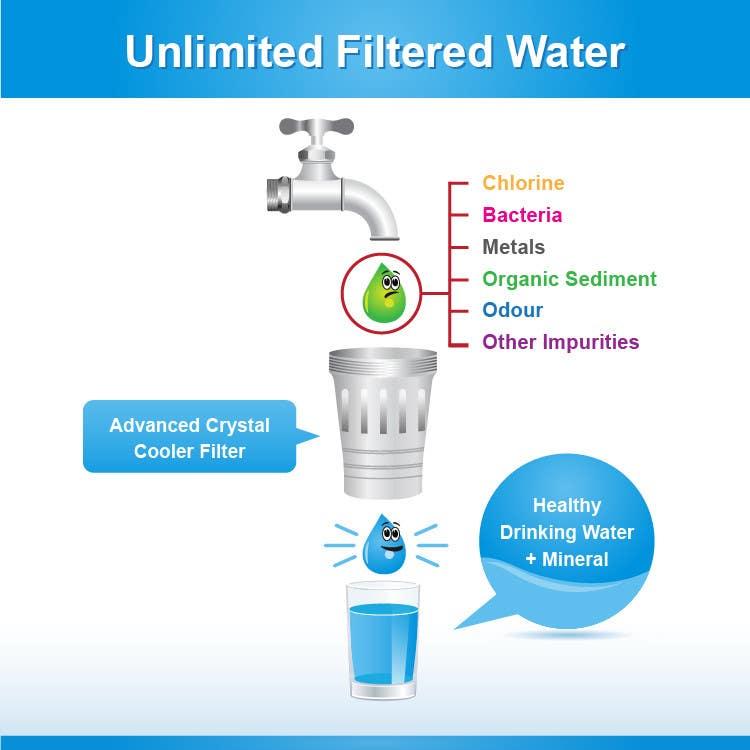 Konkurrenceindlæg #11 for Water filtration diagram
