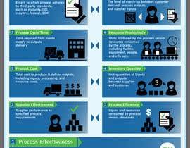 VeronicaArt tarafından Infographic - Nine Ways to Measure a Business Process için no 38